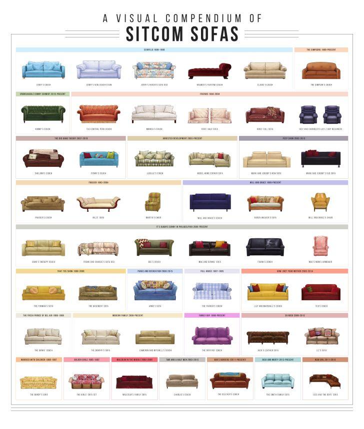 The sofa chart