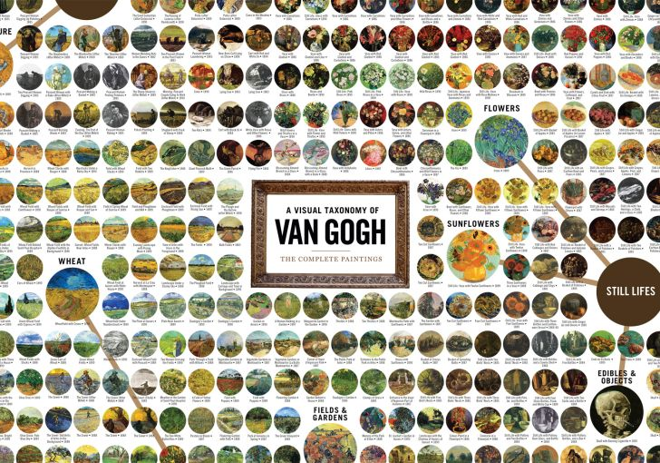 Details of the Van Gogh chart